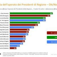 Calabria - Elezioni regionali, gradimento Governatori: Oliverio in fondo alla classifica