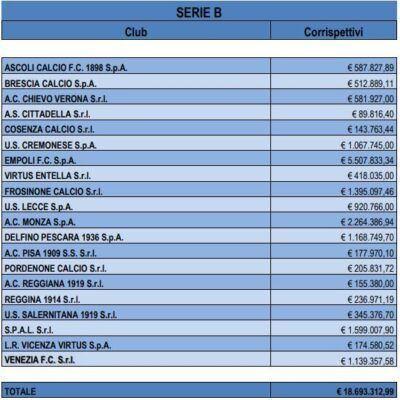 Compensi Agenti Serie B