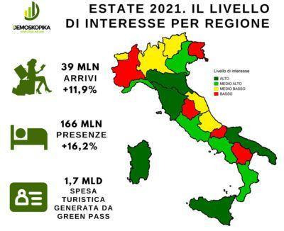 Grafico Demoskopika Vacanze Estate 2021