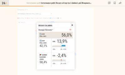 Governance Poll Sindaci 2021 Falcomata